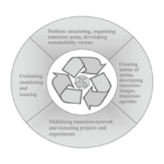 Tranzicijski menedžment kot orodje za trajnostni razvoj (v angleščini)